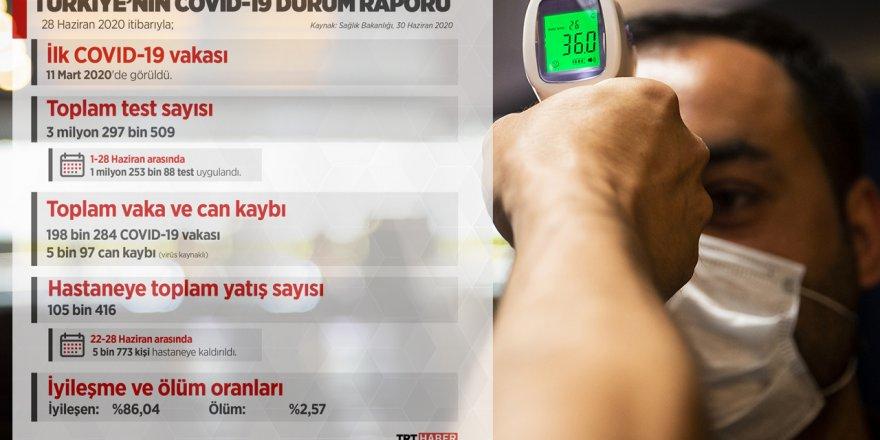 Türkiye'nin Covid-19 durum raporu açıklandı