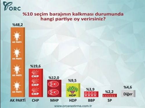 Son seçim anketinde CHP'ye şok! 7