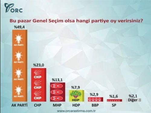 Son seçim anketinde CHP'ye şok! 8