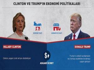 ABD'li seçmen Clinton ve Trump'ın ekonomi politikalarına odaklandı