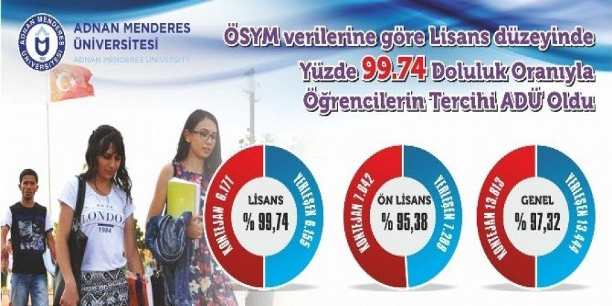 ADÜ, yüzde 99.74 doluluk oranıyla öğrencilerin tercihi oldu