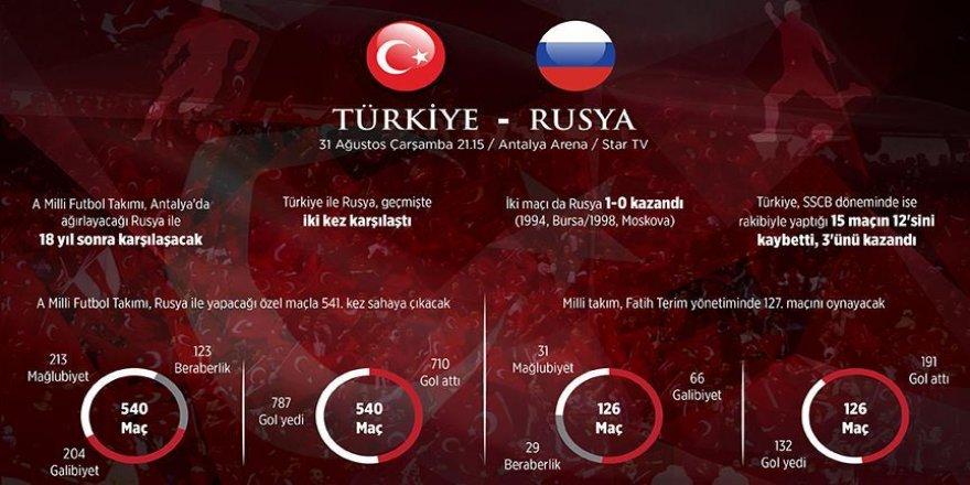 A Milli Futbol Takımı 541. randevuda