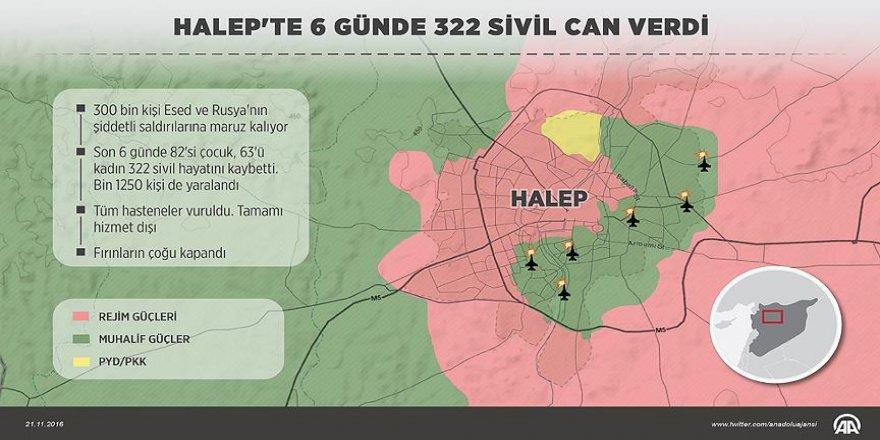 Halep'teki sivil katliamının 6 günlük bilançosu: 322 ölü, bin 150 yaralı