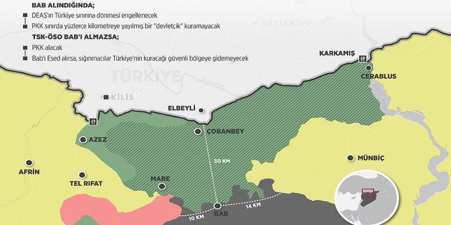 Türkiye'nin güvenlik kapısı: Bab