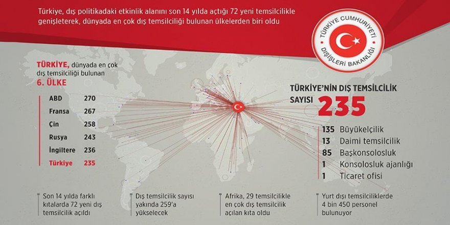 Türkiye'nin 5 kıtada güçlenen diplomasi ağı