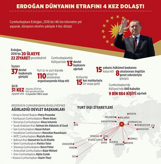 Erdoğan dünyanın etrafını 4 kez dolaştı!