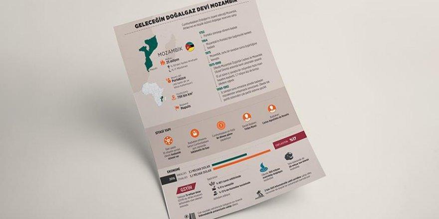 Geleceğin doğalgaz devi: Mozambik