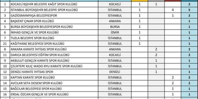 Gaziosmanpaşa Belediye Spor Kulübü Türkiye 3'üncüsü oldu