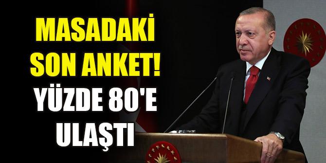 Erdoğan'ın masasındaki son anket! Yüzde 80'e ulaştı