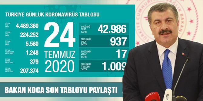 Türkiye'de bugünkü vaka sayısı 937 oldu