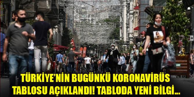 Türkiye'nin bugünkü koronavirüs tablosu açıklandı! Tabloda yeni bilgi...