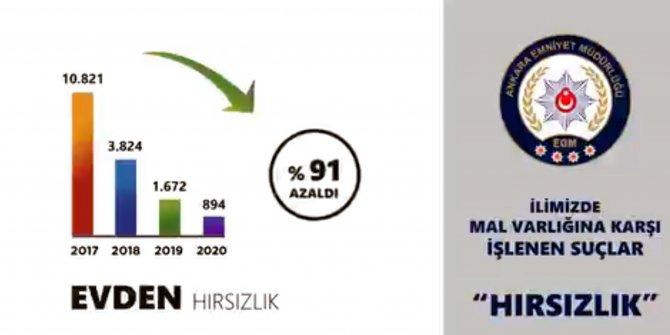 Ankara'da evden hırsızlık yüzde 91 azaldı