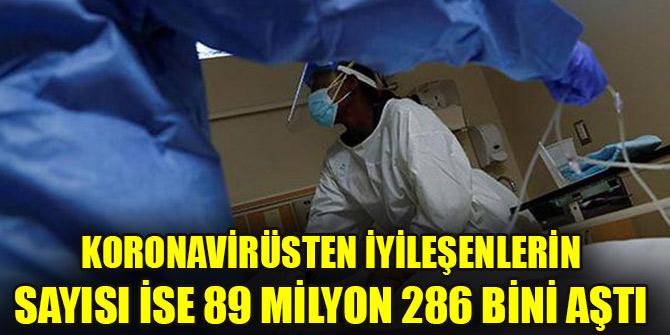 Koronavirüsten iyileşenlerin sayısı ise 89 milyon 286 bini aştı