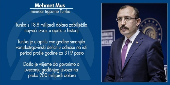 Ministar trgovine Mus: Turska s 18,8 milijardi dolara zabilježila najveći izvoz u aprilu u historiji