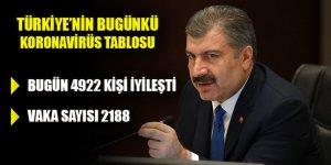 Türkiye'de bugün koronavirüsten 4922 kişi iyileşti