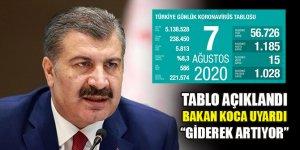 Türkiye'de son 24 saatte 1028 kişi koronavirüsü yendi