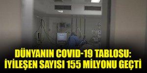 Dünyanın COVID-19 tablosu: İyileşen sayısı 155 milyonu geçti