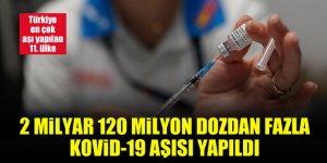 Dünya genelinde 2 milyar 120 milyon dozdan fazla Kovid-19 aşısı yapıldı