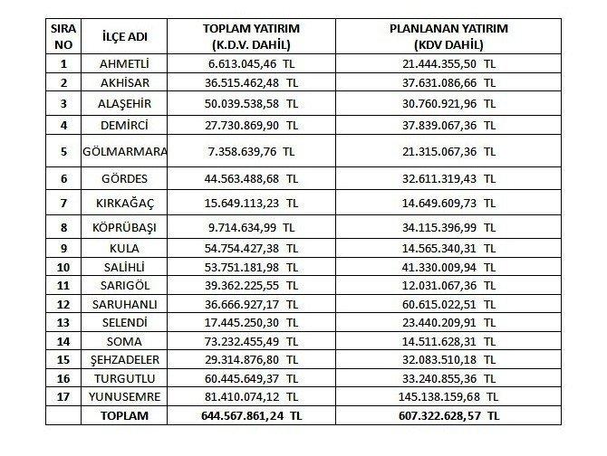 MASKİ'den en fazla yatırım Yunusemre ve Soma'ya