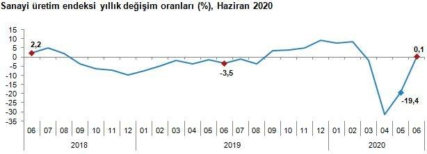 TÜİK - Sanayi üretimi Haziran'da yıllık yüzde 0.1 arttı