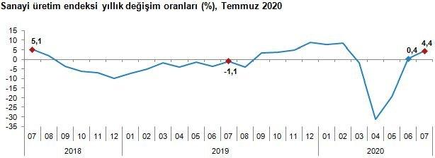 TÜİK - Sanayi üretimi Temmuz'da yıllık yüzde 4.4 yükseldi