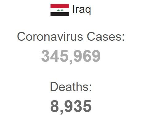 Irak'ta son 24 saatte 4 bin 270 yeni koronavirüs vakası açıklandı