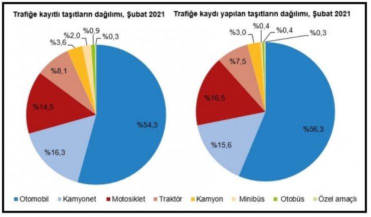 TÜİK-Ocak-Şubat'ta kaydı yapılan taşıt sayısı yüzde 30.8 arttı