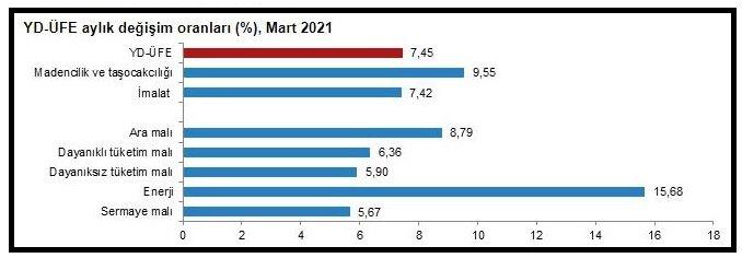 TÜİK - Yurt dışı üretici fiyatları Mart'ta yüzde 7.45 arttı