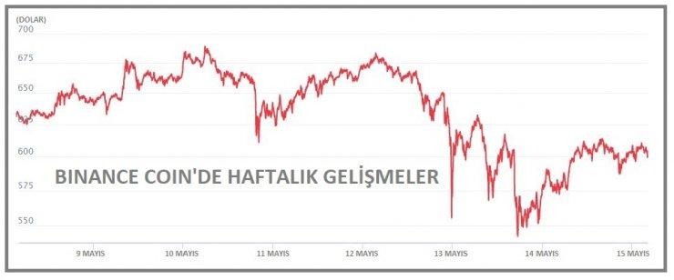 KRİPTOPARA - Bitcoin'in piyasa payı yüzde 40'ın altına indi