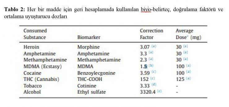 Atık su incelemesinde en çok kullanılan maddeler; alkol, tütün ve esrar