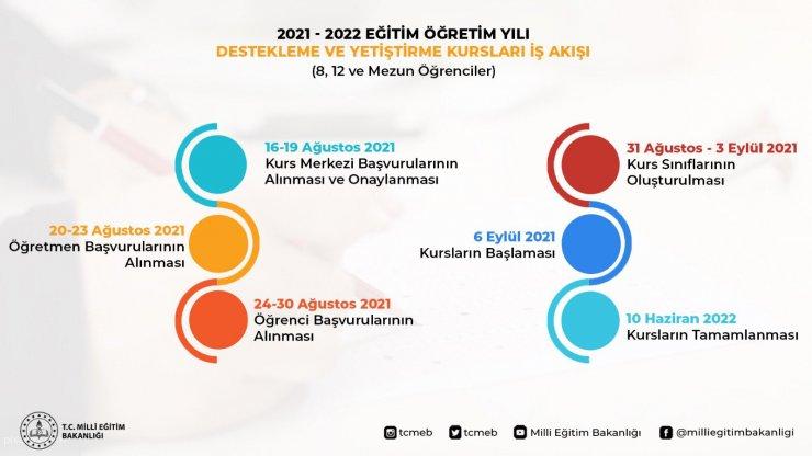 Destekleme ve Yetiştirme Kurslarına Başvurular 24- 30 Ağustos'ta yapılacak